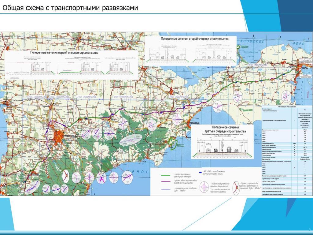 Схема трассы таврида на карте 2016