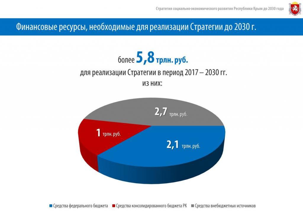 ВКрыму утвердили стратегию развития республики до 2030