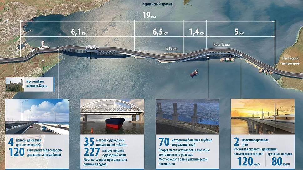 Путин: Через 2-3 дня вКрым придет большой газ России