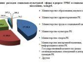 В Крыму из бюджета на социально-культурную сферу потратили уже более 40 млрд рублей