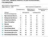 Госзакупки в России: Крым – лидер по экономии и аутсайдер по эффективности планирования