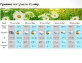 К концу недели в Крыму похолодает на 10 градусов, местами пройдут дожди