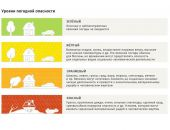 В столице Крыма из-за непогоды объявили «оранжевый» уровень опасности