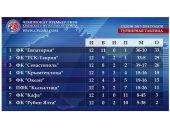 Результаты матчей 11-го тура чемпионата Премьер-лиги Крыма по футболу