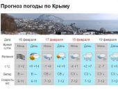 В Крыму в воскресенье начнётся похолодание, с понедельника установится морозная погода