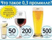 Теперь пьяное вождение - это если в крови 0,3 г спирта на литр крови и более