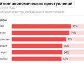 Россию включили в пятерку лидеров по экономической преступности