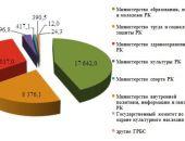 В Крыму увеличились расходы бюджета на образование, здравоохранение и культуру